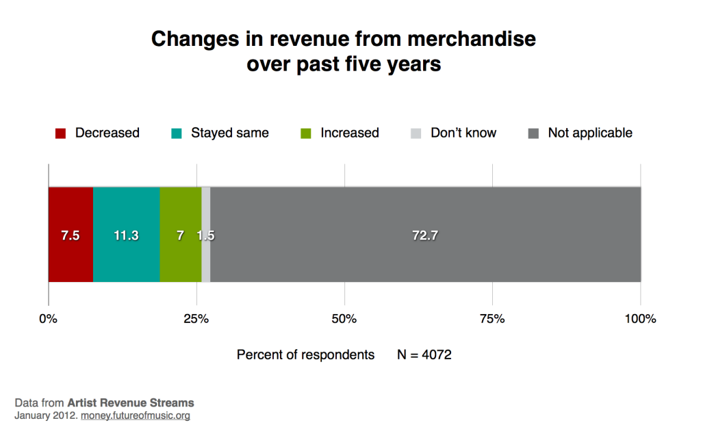 Changes in revenue from merchandising
