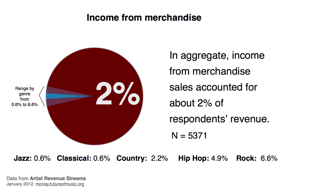 Percent of income from merchandise