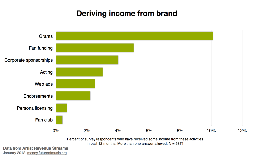 Other brand related revenue
