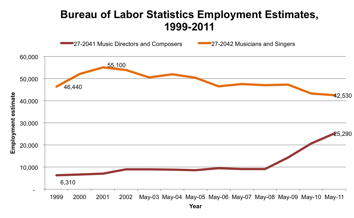 How many musicians are there artist revenue streams for Bureau of labor statistics