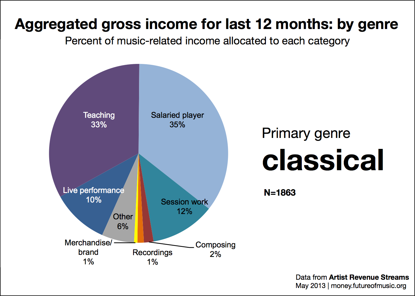 Revenue allocation for classical genre