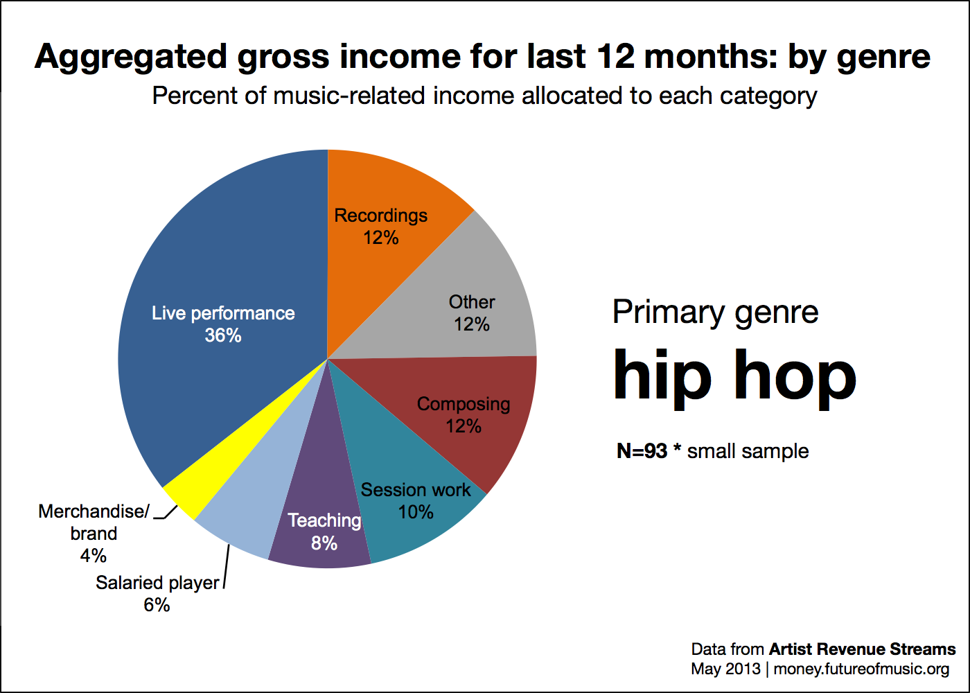 Revenue allocation for hip hop genre