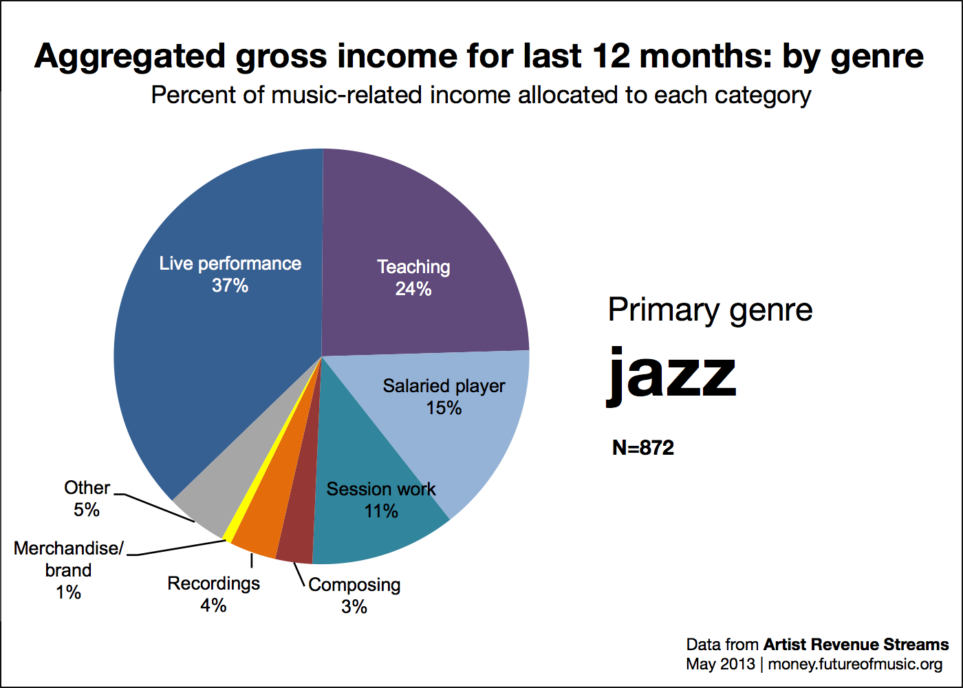 Revenue allocation for jazz genre