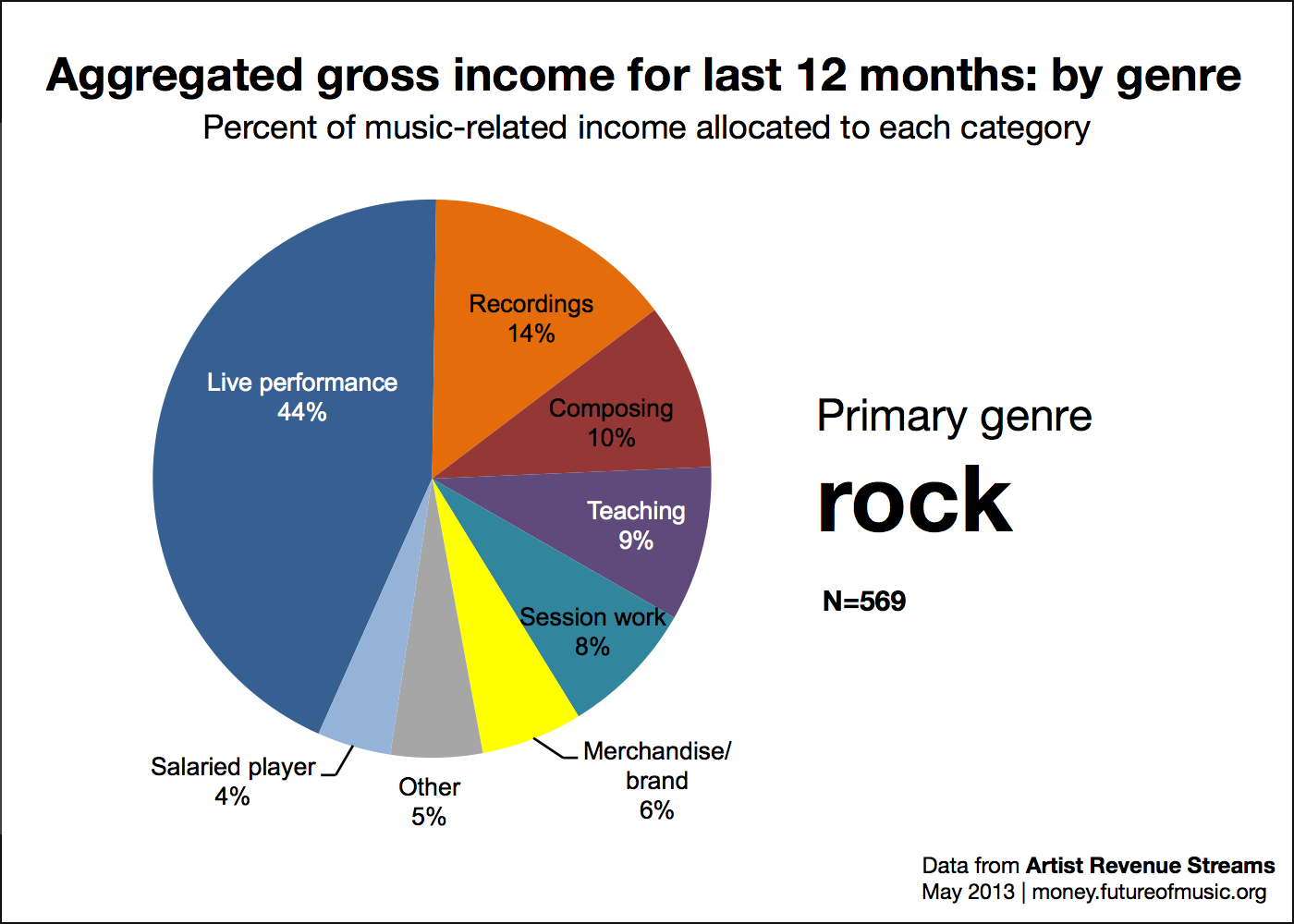 Revenue allocation for rock genre