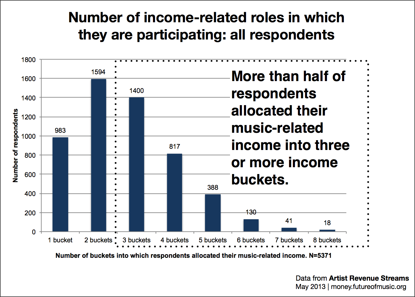 Number of roles by allocation of income