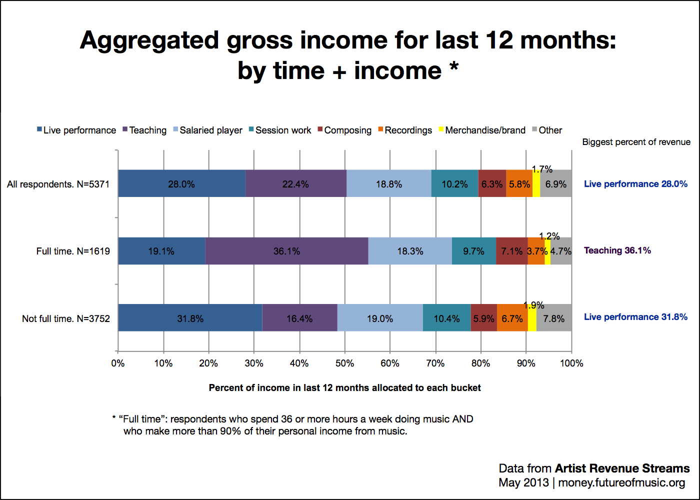 Revenue allocation by time and income