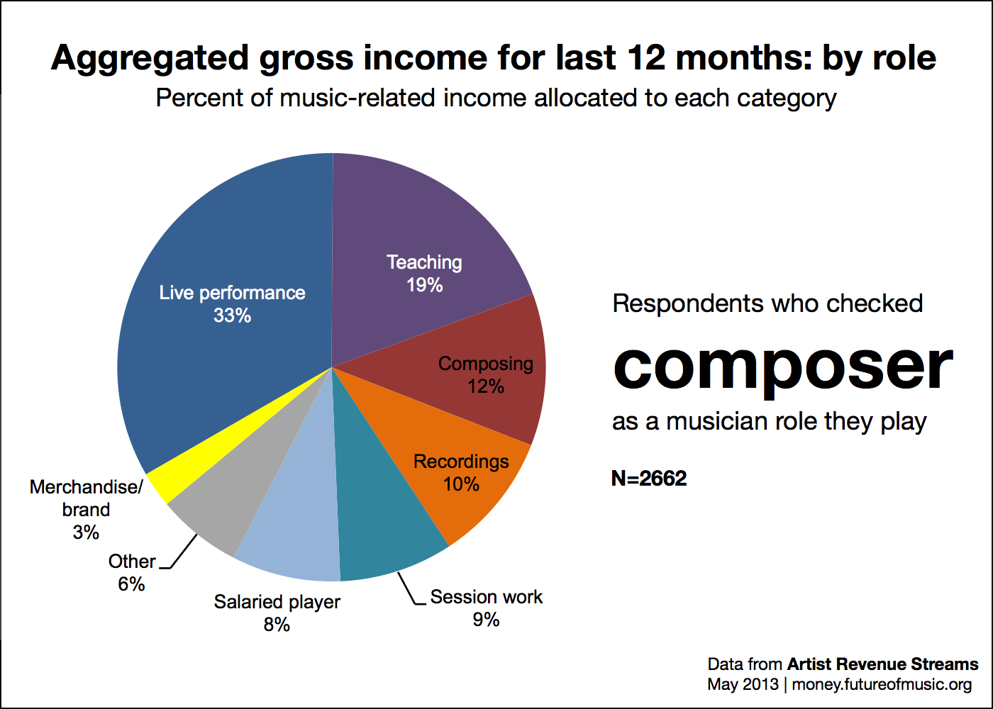 Revenue allocation for role composer