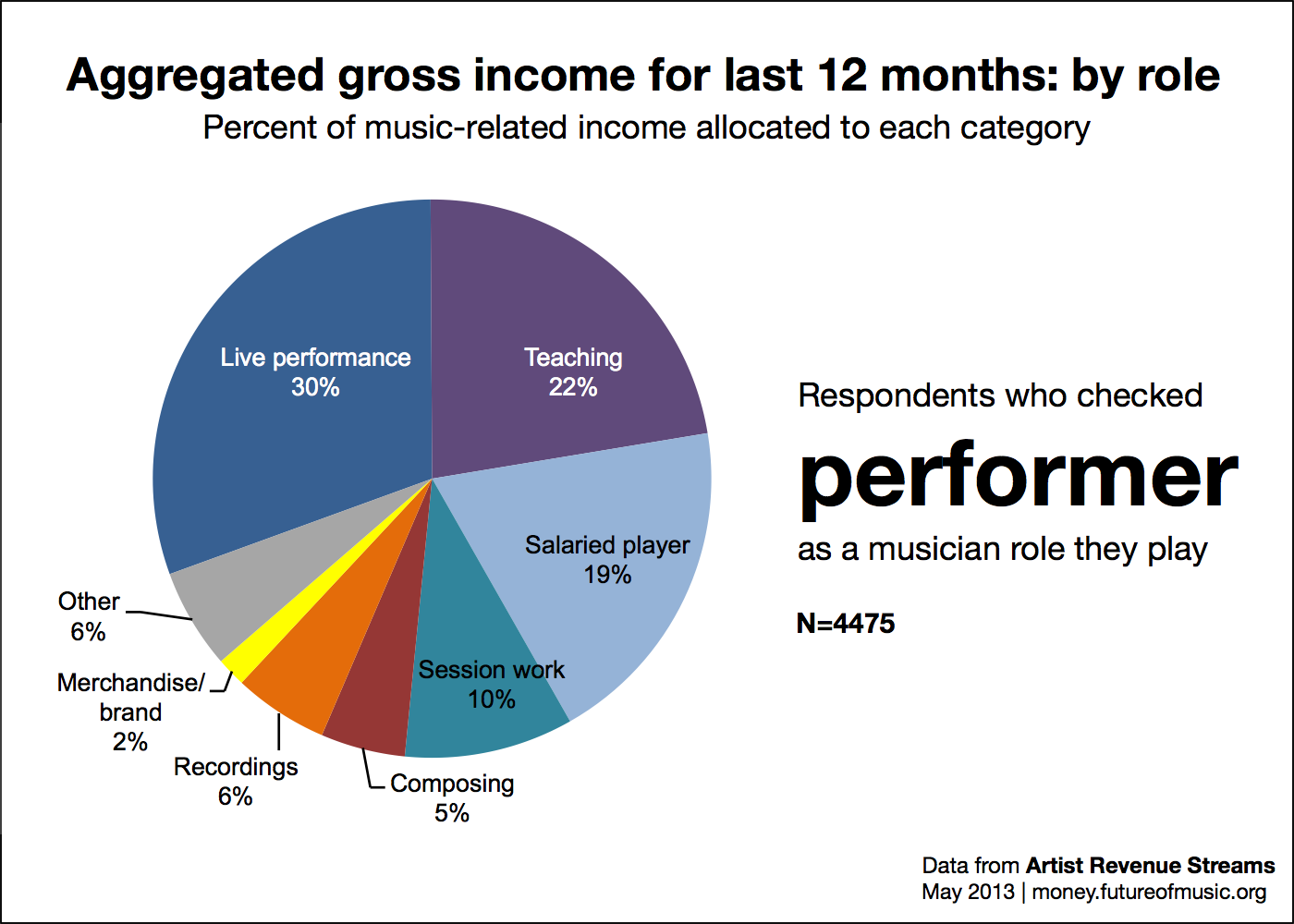 Revenue allocation for role performer