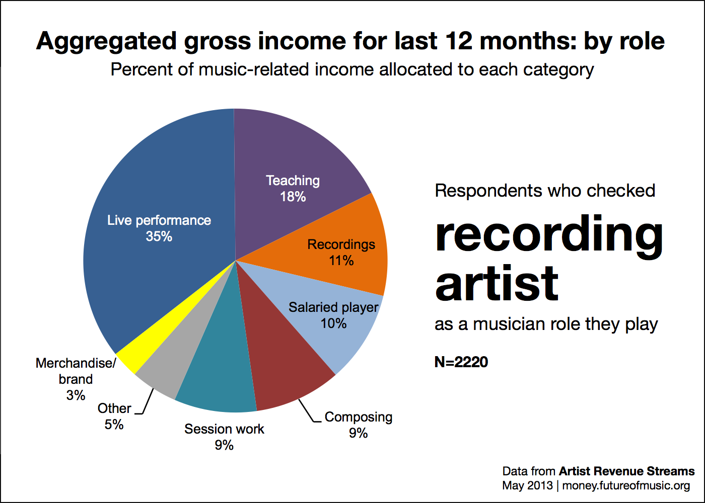 Revenue allocation for role recording artist