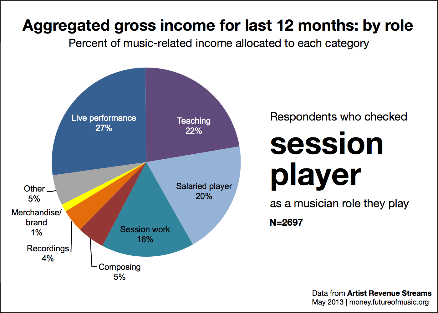 Revenue allocation for role session player