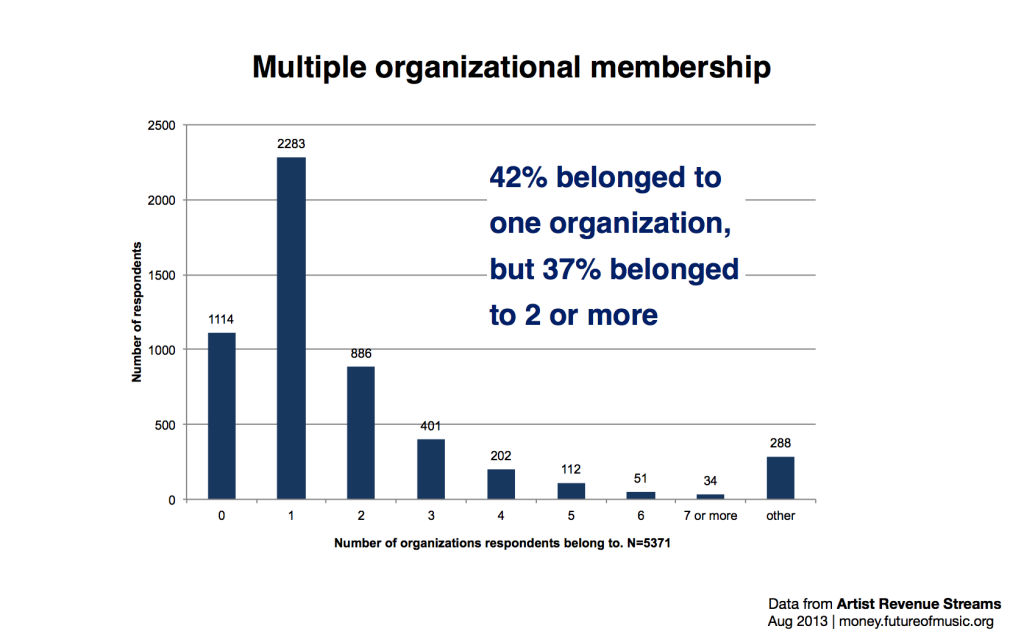 membershipdistribution.005