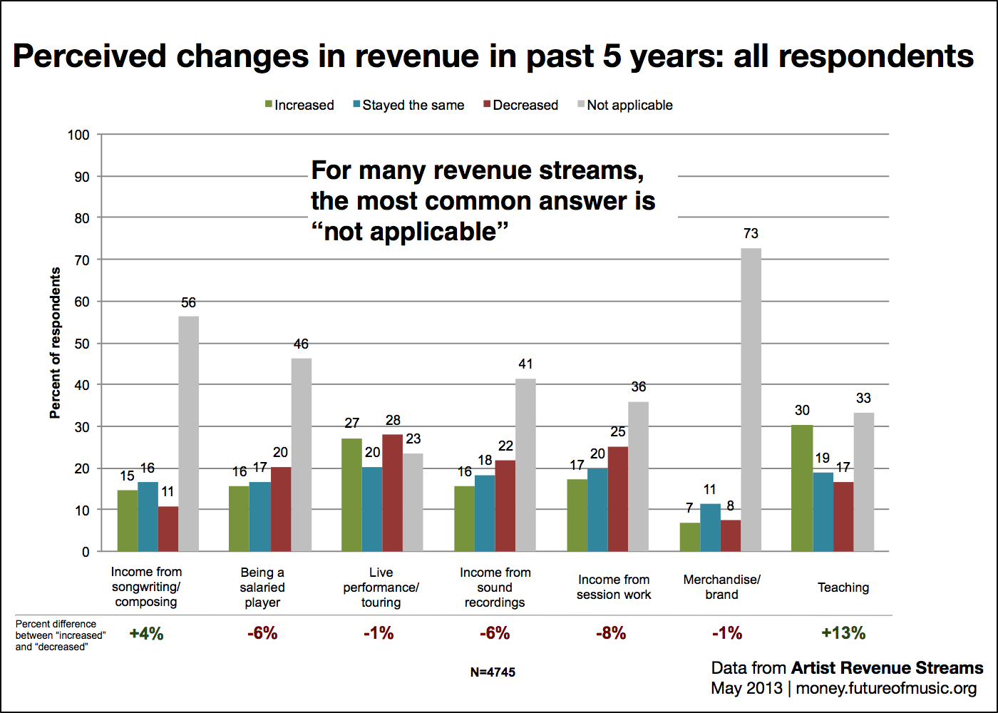 Perceived changes in revenue over past five years: all respondents