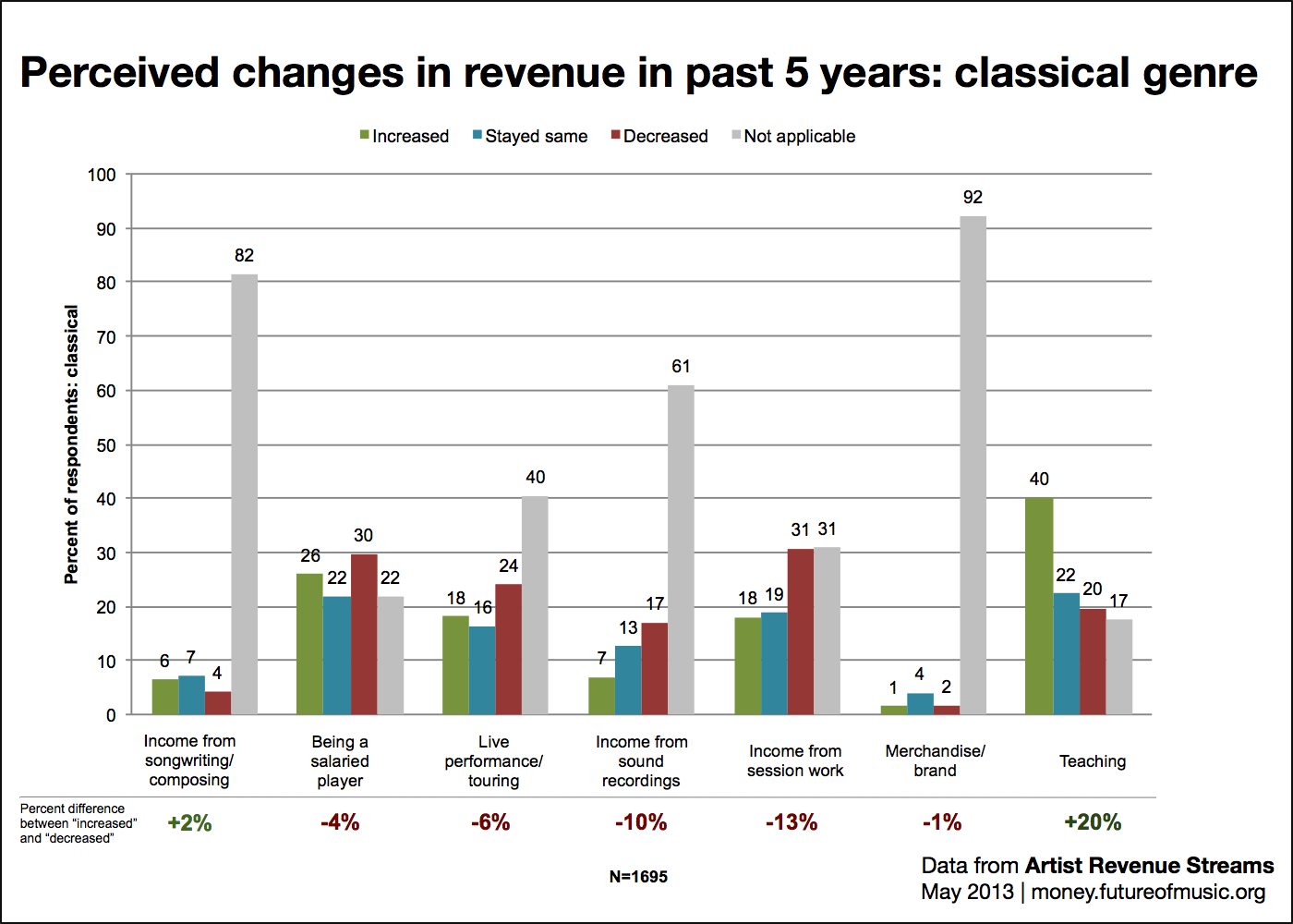 Perceived changes in revenue: classical