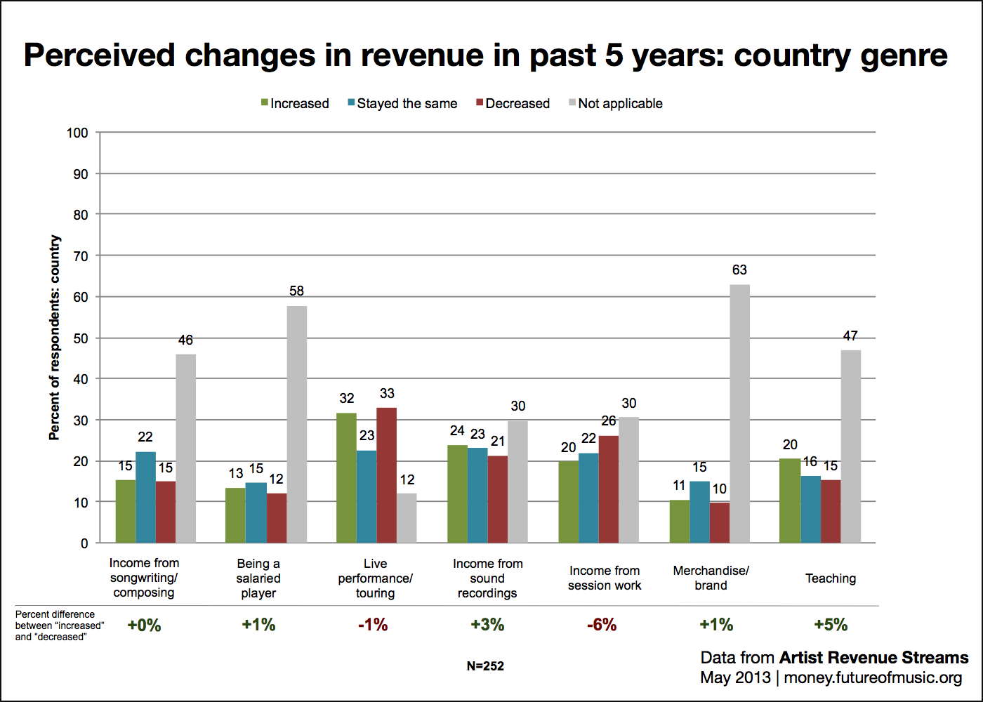 Perceived changes in revenue: country