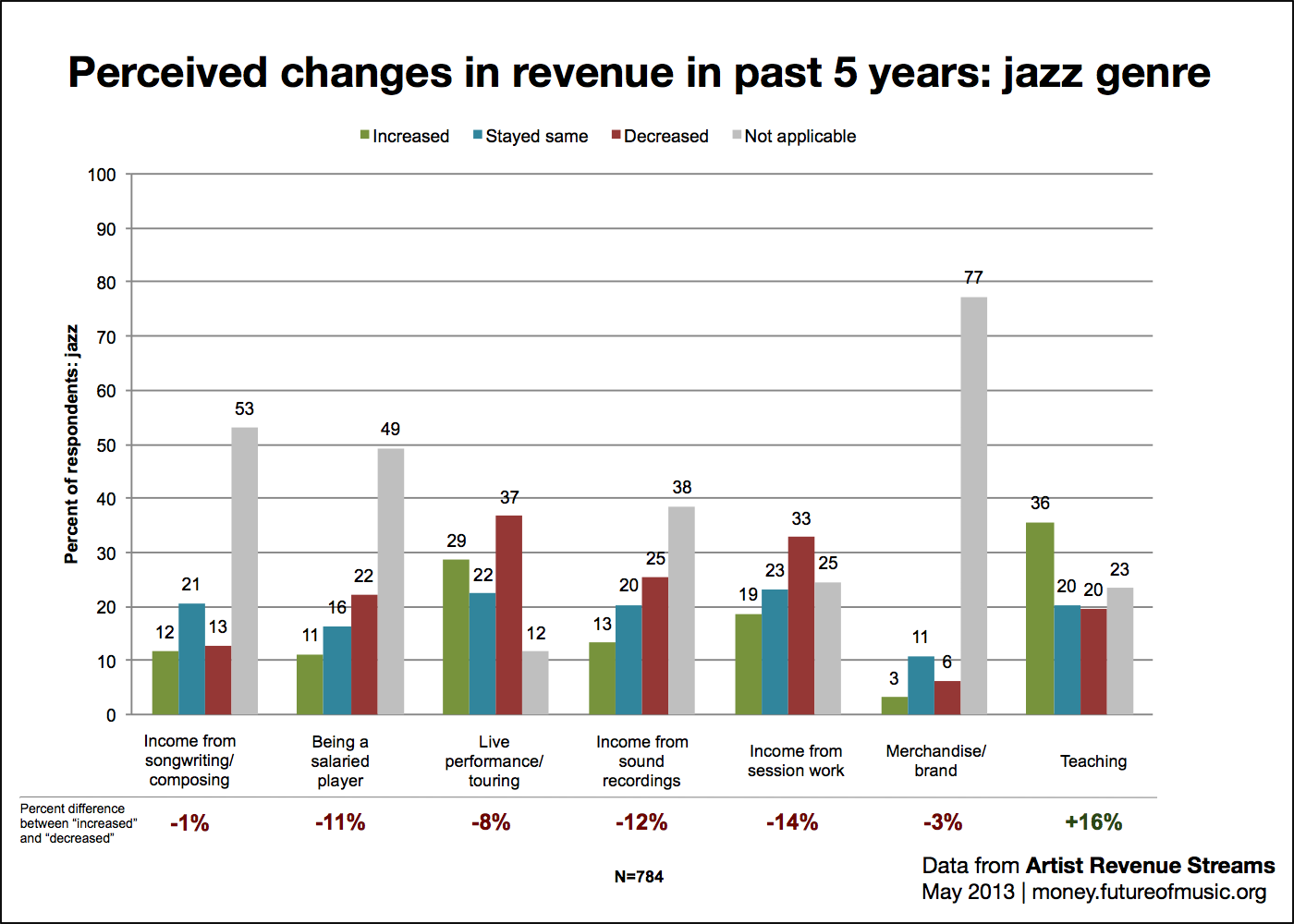 Perceived changes in revenue: jazz genre