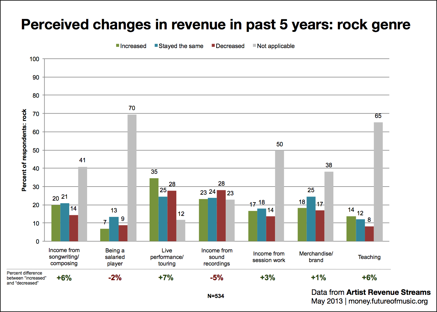 Perceived changes in revenue: rock